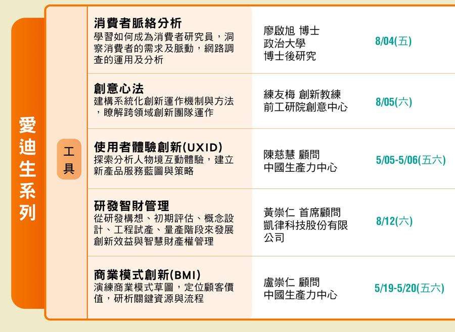 第17屆研發管理經理人班-台北班