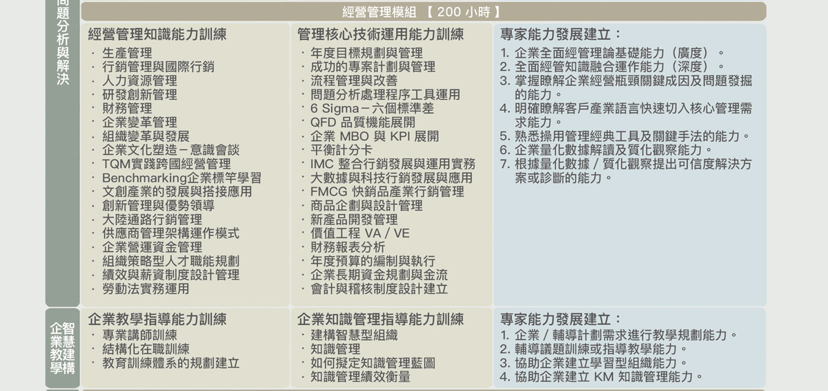 課程資訊-第35屆經營管理顧問師班