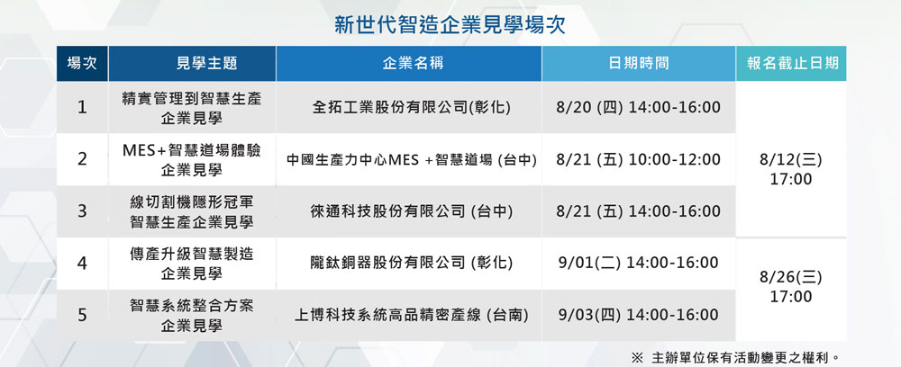 MANUFUTURE新世代智造企業見學