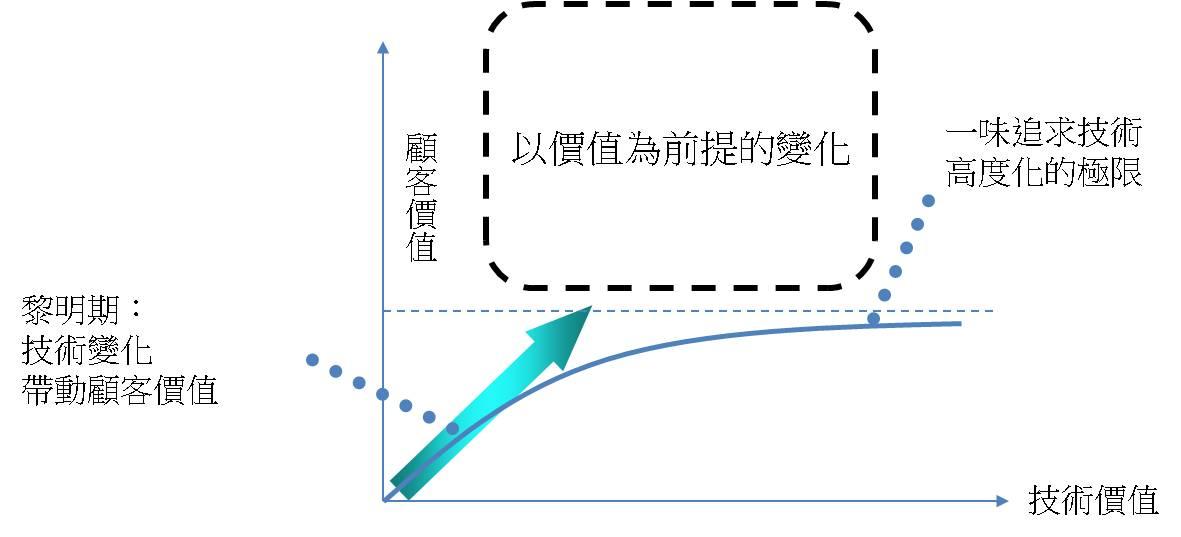 图11 技术极限产生之变化