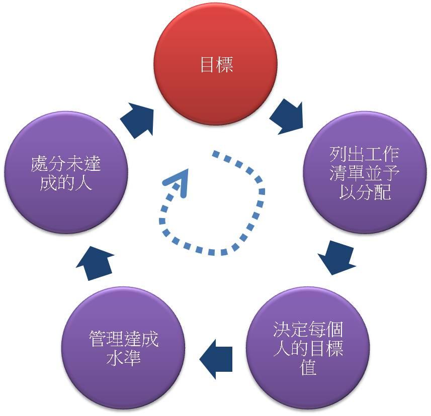 图12 负向循环图