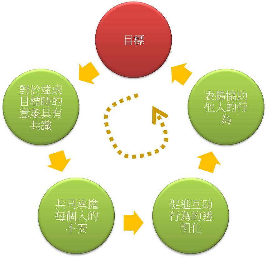 图13 正向循环图