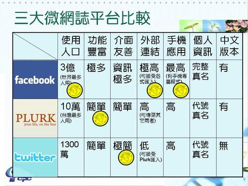 Facebook,Twitter,Plurk微網誌比較分析