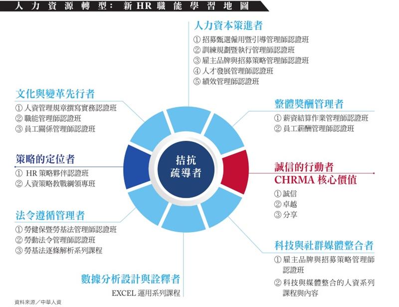 社團法人中華人力資源管理協會理事長鍾文雄》HR職能必修10招 升級策略夥伴