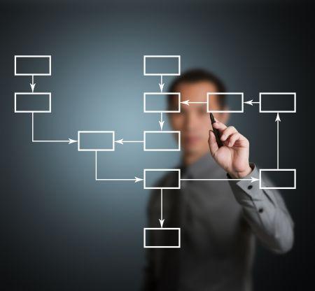 組織流程管理基本概念與優化做法