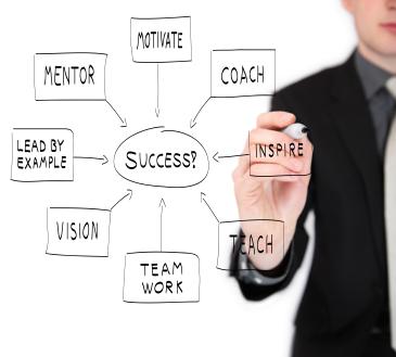 精實管理流程創新