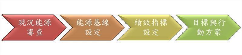 ISO 50001能源管理系统简介