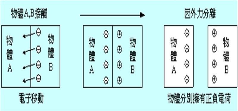 谈LCD液晶显示器製造过程的静电防护与静电消除
