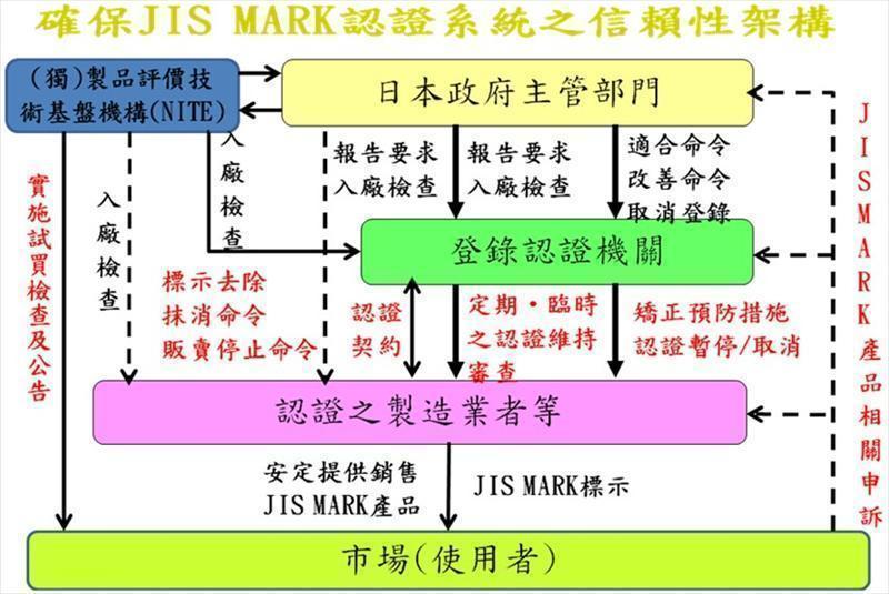 企业扩展日本市场利器-JIS MARK标示制度概要