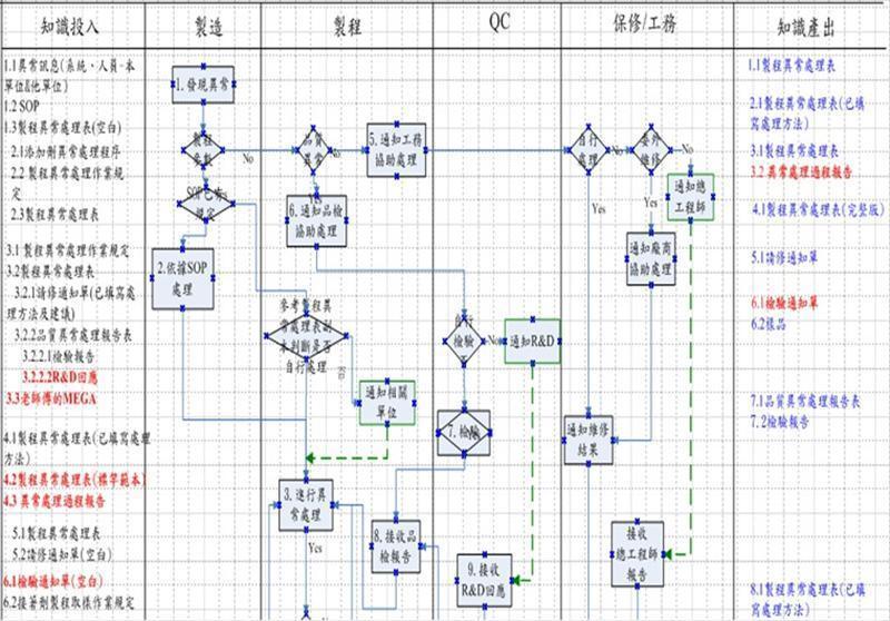 核心流程知识化-辨识与建立核心知识物件