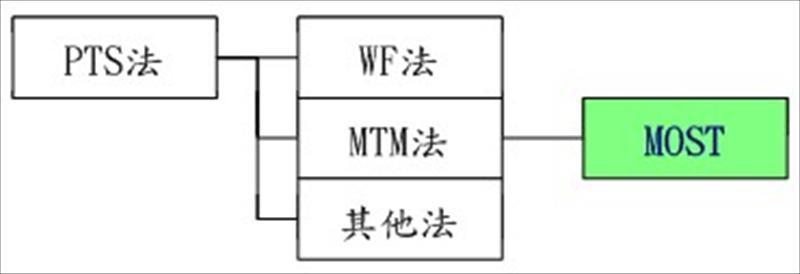 IE工具-MOST系统简介及应用
