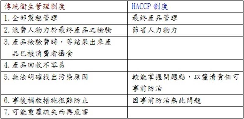 简介HACCP制度与ISO 22000之关联性