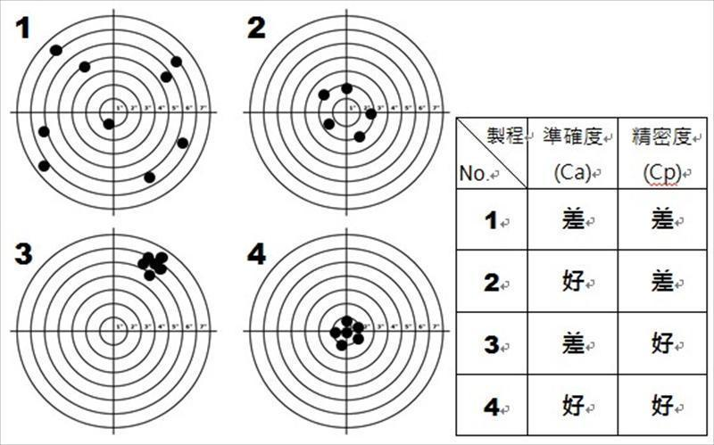 统计製程管制(SPC)于原料品质管制之应用