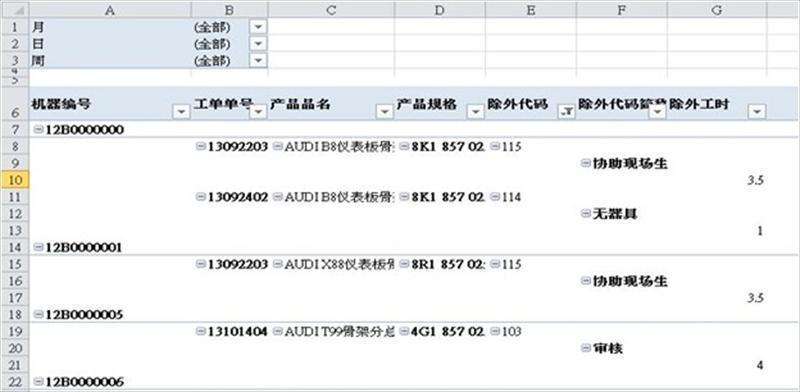 生产日报表在管理数据与运用实务