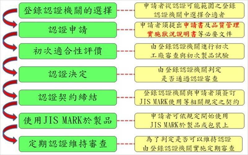 JIS MARK标示制度认证临厂审查实务篇