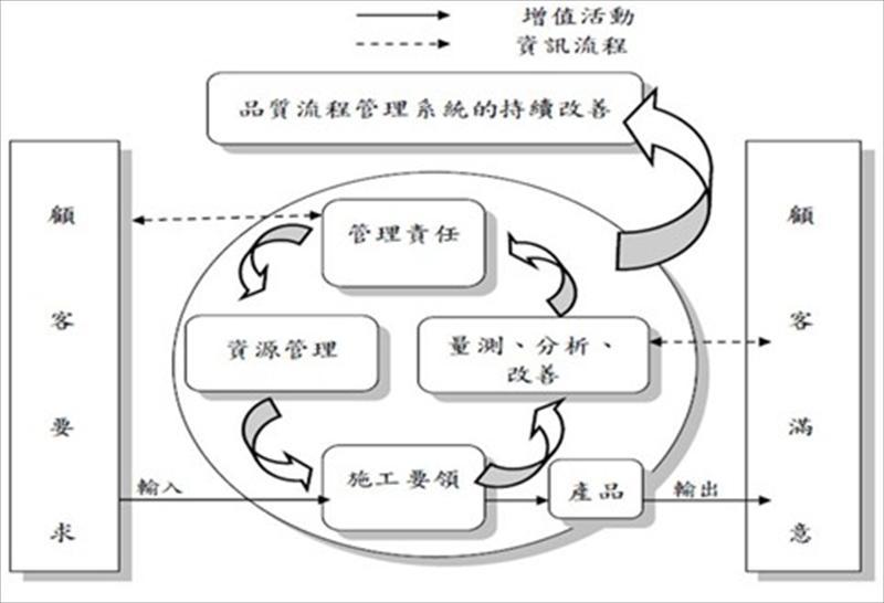 营建监造与流程管理之应用