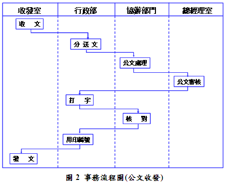 关于绘制oa工作流程图