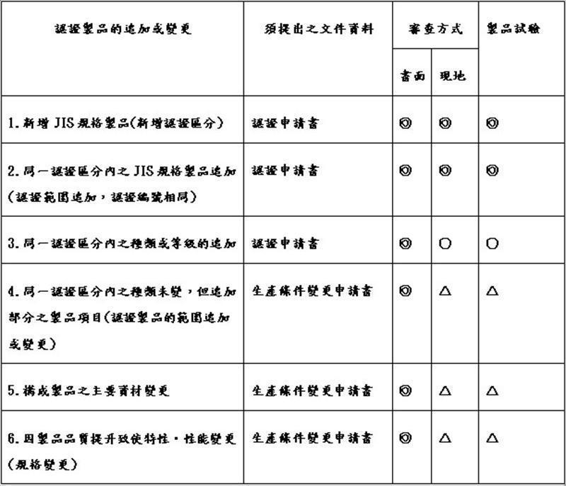 JIS MARK标示制度认证取得后之各项变更事项注意要点