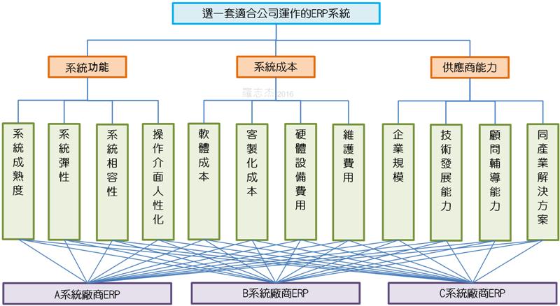 决策分析的应用-以AHP法评选ERP系统