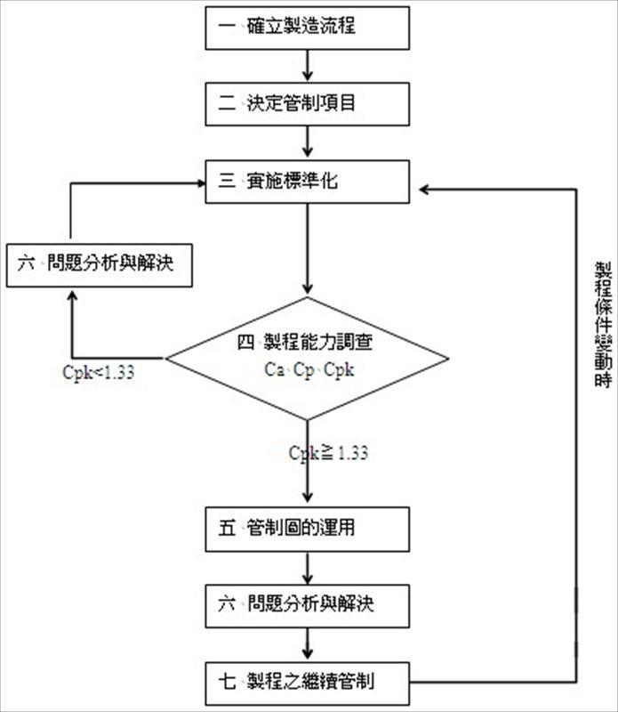 统计製程管制(SPC)