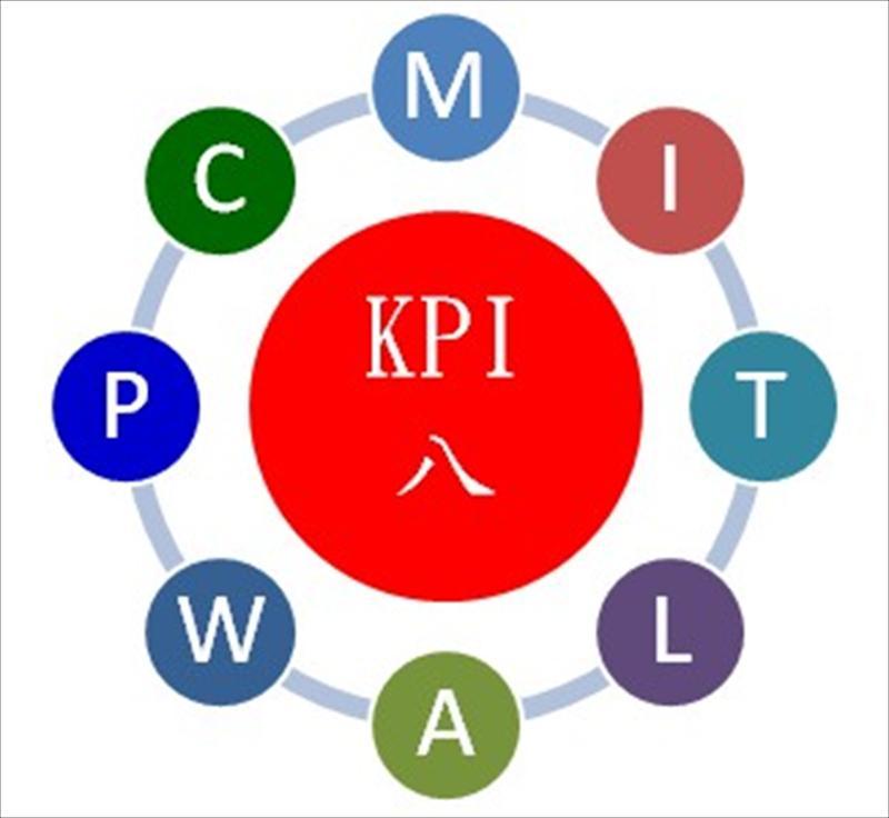 以KPI八(发)点订定生产管理KPI,提升营运绩效