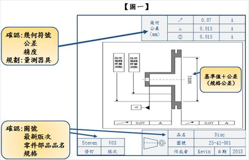 量测器具与标準件校正实务经验谈