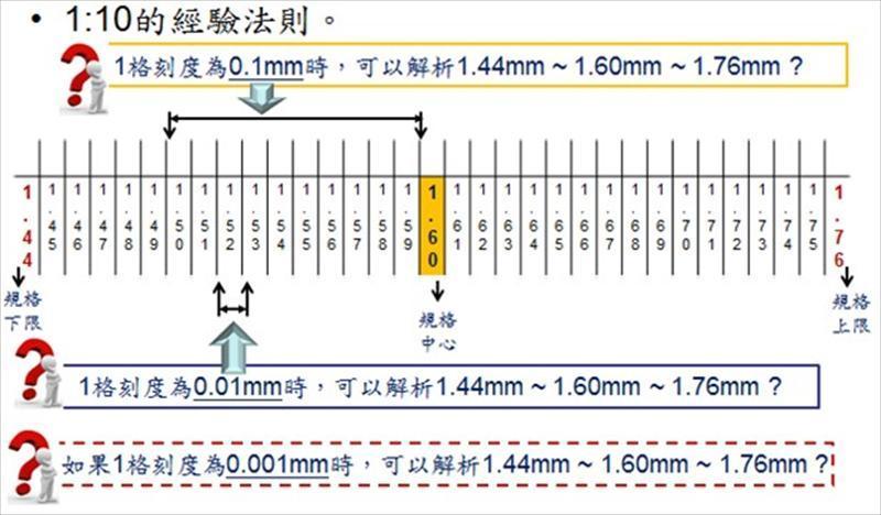 MSA量测系统分析实务篇