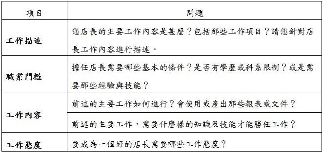 工作能力描述_職能分析規劃訓練課程以「店長課程」之課程規畫為例 - myMKC管理 ...