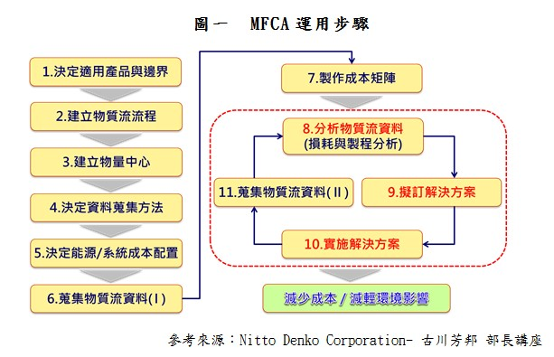 MFCA实践「企业与环境」之永续经营