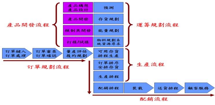 导入流程管理(BPM)的手法分享