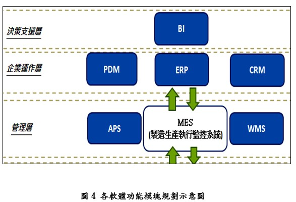 工业4.0现场改善之产业智机化实务概述