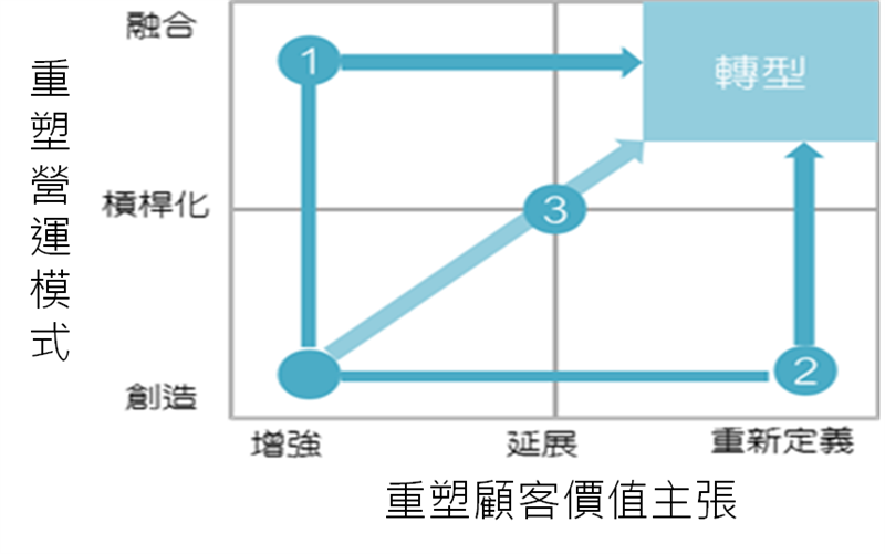 观全球製造业竞争力趋势,看管理顾问方案发展策略