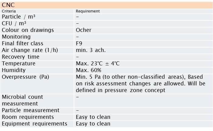 药厂GMP製程确效介绍-以药厂空调(HVAC)系统为例