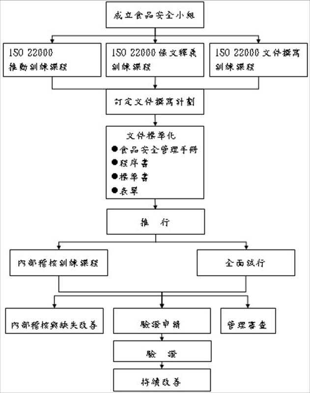 ISO 22000推动的要领及关键成功因素