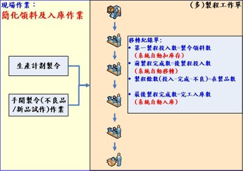探讨零组件加工生产管理资讯系统架构