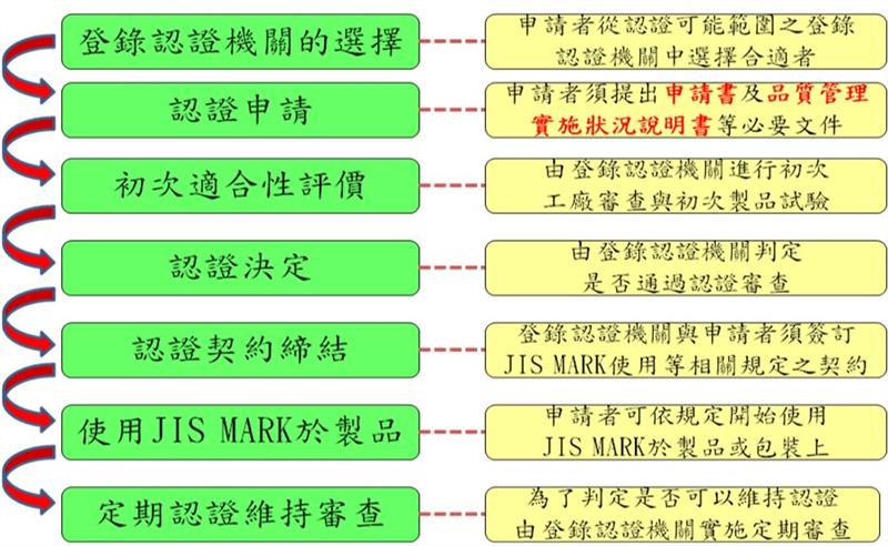 JIS MARK标示制度认证工厂审查常见缺失(上)