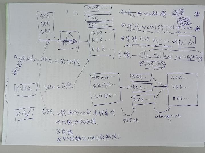 以文字力量具体实践你的计画(二)-也能有手写的行动笔记吗