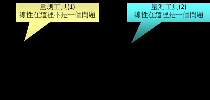 MSA量测系统分析关键项目说明